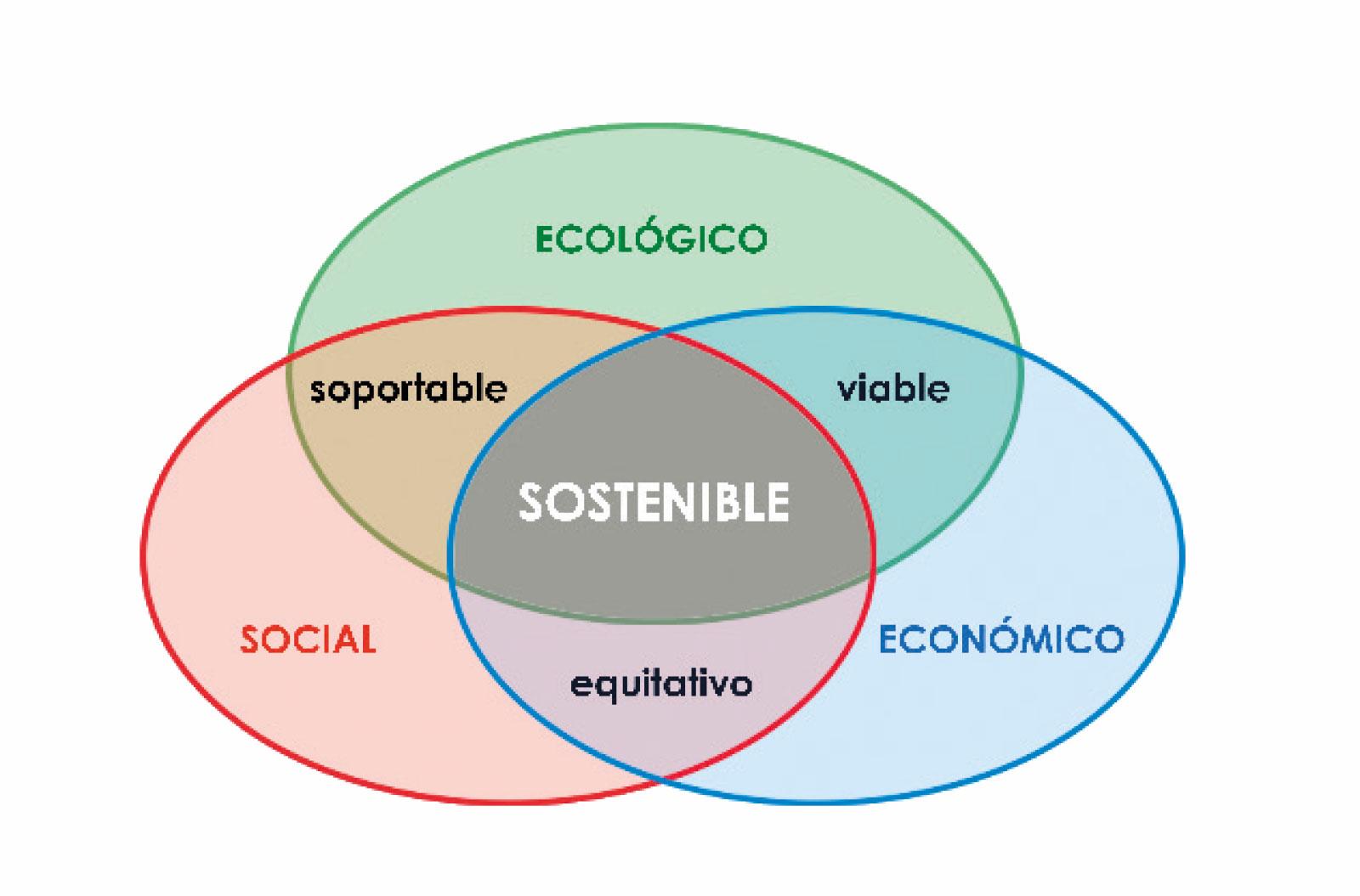 Arquitectura sostenible misi n de muchos beneficios para Arquitectura de desarrollo